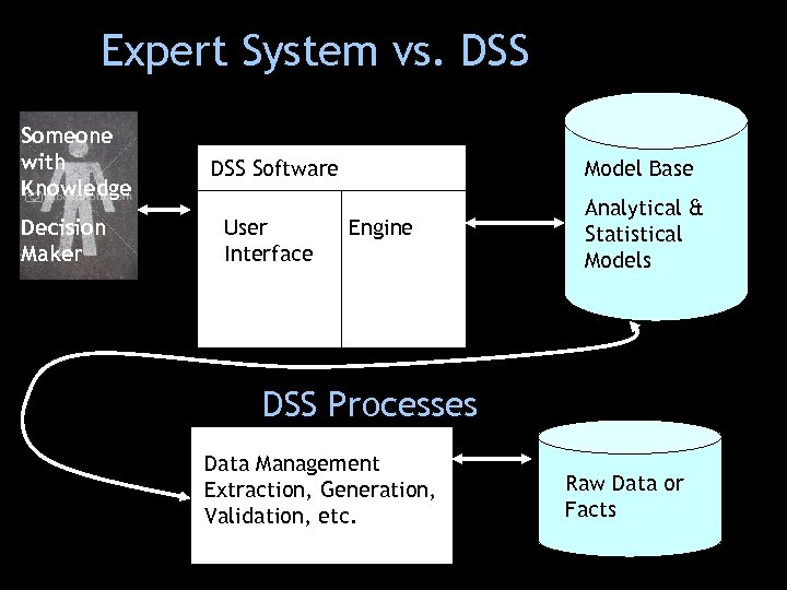 Expert System vs. DSS Someone with Knowledge Decision Maker DSS Software Model Base User