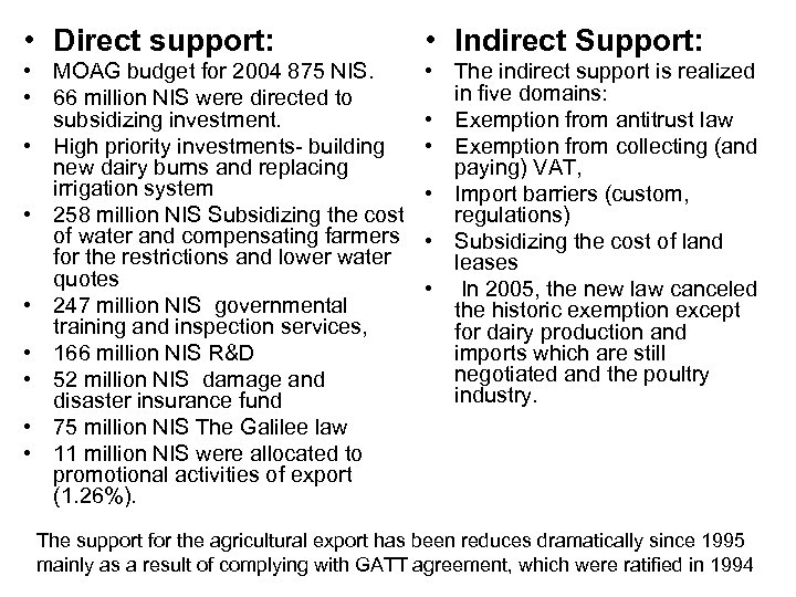 • Direct support: • Indirect Support: • MOAG budget for 2004 875 NIS.