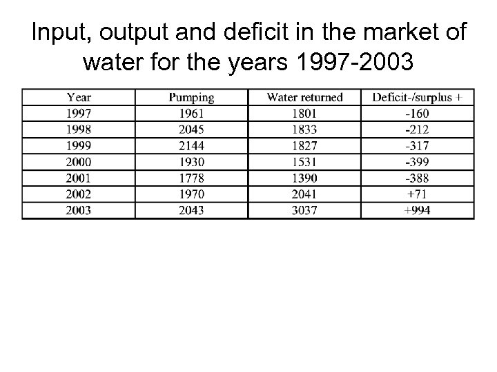 Input, output and deficit in the market of water for the years 1997 -2003