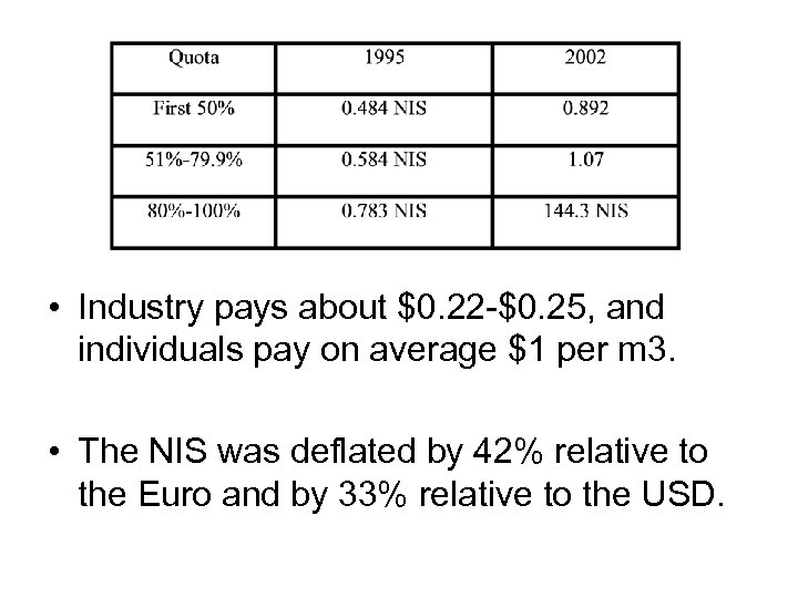 • Industry pays about $0. 22 -$0. 25, and individuals pay on average
