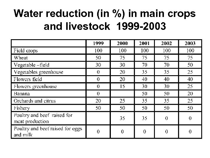 Water reduction (in %) in main crops and livestock 1999 -2003