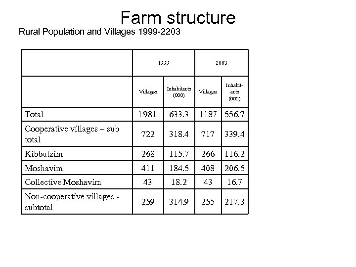 Farm structure Rural Population and Villages 1999 -2203 1999 2003 Inhabitants (000) Villages Inhabitants