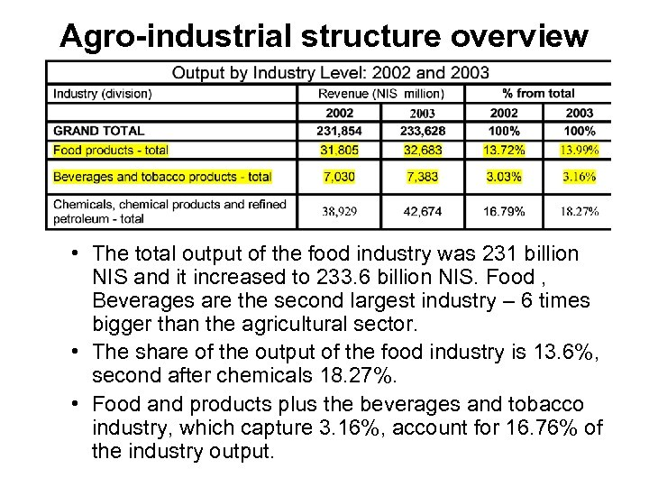 Agro-industrial structure overview • The total output of the food industry was 231 billion