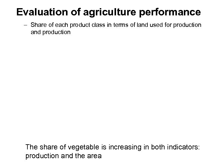 Evaluation of agriculture performance – Share of each product class in terms of land