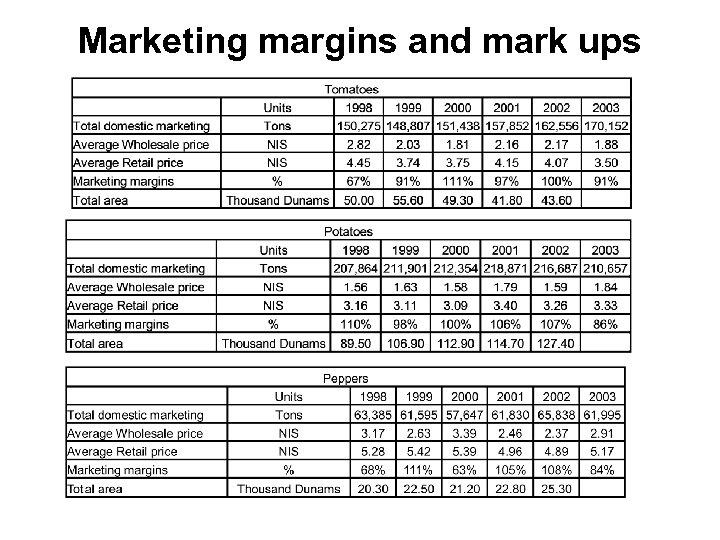 Marketing margins and mark ups