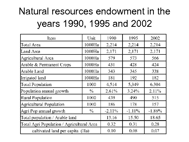 Natural resources endowment in the years 1990, 1995 and 2002