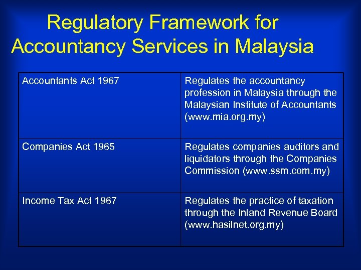 Regulatory Framework for Accountancy Services in Malaysia Accountants Act 1967 Regulates the accountancy profession