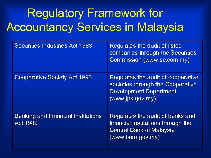 Regulatory Framework for Accountancy Services in Malaysia Securities Industries Act 1983 Regulates the audit