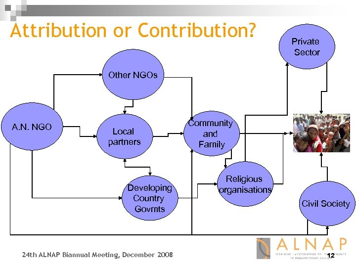 Attribution or Contribution? Private Sector Other NGOs A. N. NGO Local partners Developing Country