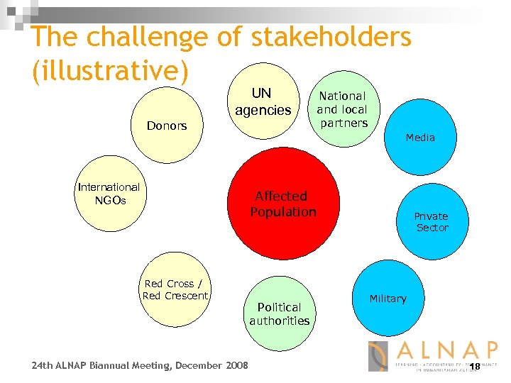 The challenge of stakeholders (illustrative) UN agencies Donors International NGOs National and local partners