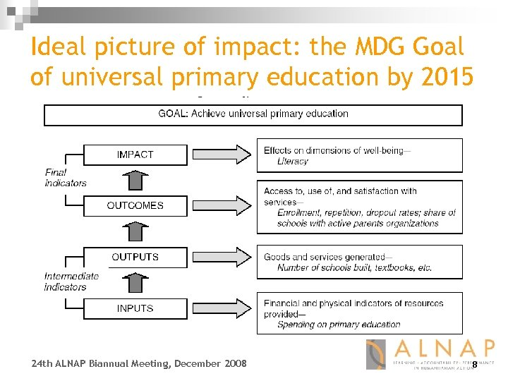 Ideal picture of impact: the MDG Goal of universal primary education by 2015 24