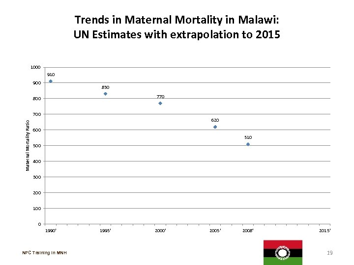 Trends in Maternal Mortality in Malawi: UN Estimates with extrapolation to 2015 1000 910