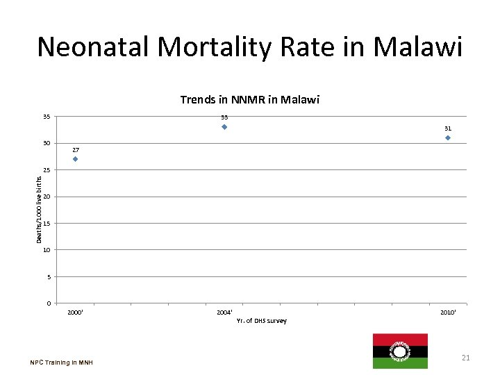 Neonatal Mortality Rate in Malawi Trends in NNMR in Malawi 35 33 31 30