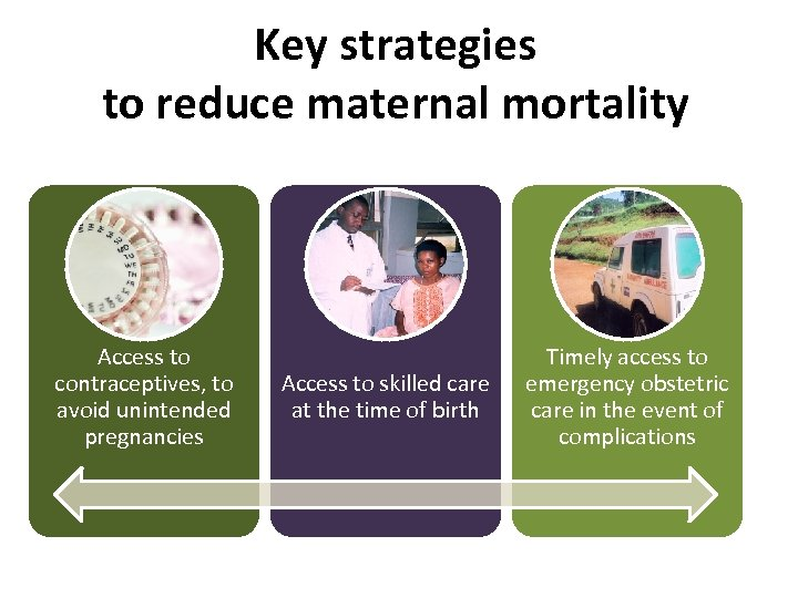 Key strategies to reduce maternal mortality Access to contraceptives, to avoid unintended pregnancies Access