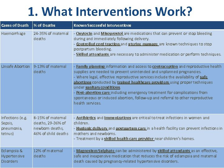 1. What Interventions Work? Cause of Death % of Deaths Known Successful Interventions Haemorrhage
