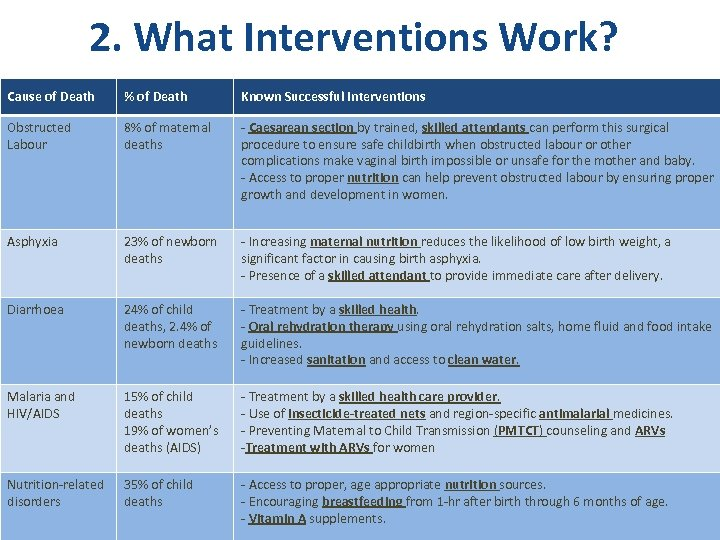 2. What Interventions Work? Cause of Death % of Death Known Successful Interventions Obstructed