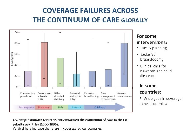 COVERAGE FAILURES ACROSS THE CONTINUUM OF CARE GLOBALLY For some interventions: • Family planning