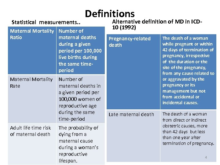 Statistical measurements. . Definitions Maternal Mortality Number of Ratio maternal deaths during a given