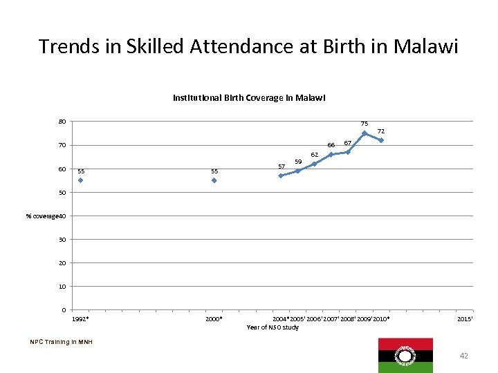 Trends in Skilled Attendance at Birth in Malawi Institutional Birth Coverage in Malawi 80