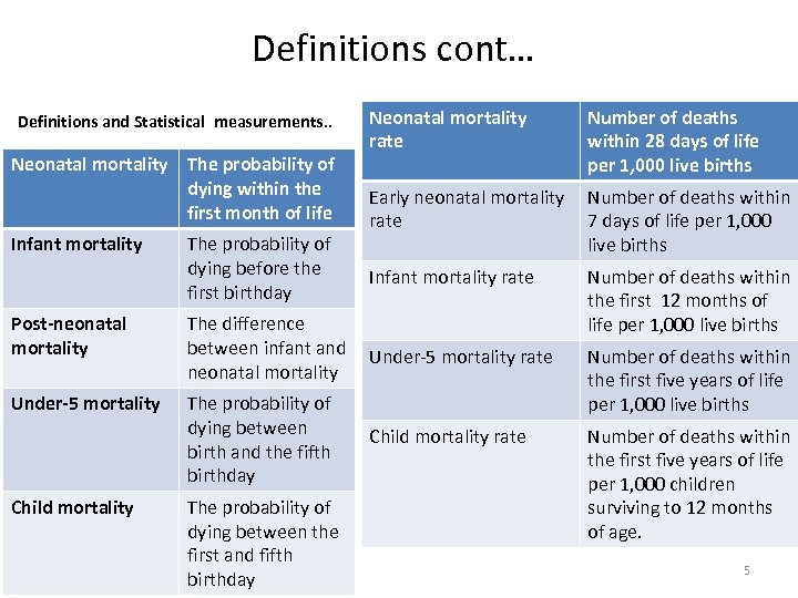 Definitions cont… Definitions and Statistical measurements. . Neonatal mortality The probability of dying within