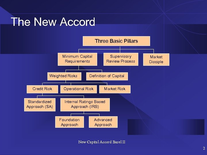 The New Accord Three Basic Pillars Minimum Capital Requirements Weighted Risks Credit Risk Standardized