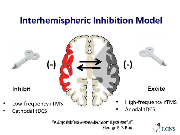 Interhemispheric Inhibition Model (-) Excite Inhibit • • Low-frequency r. TMS Cathodal t. DCS