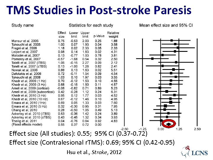 TMS Studies in Post-stroke Paresis Effect size (All studies): 0. 55; 95% CI (0.