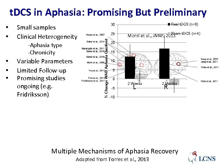t. DCS in Aphasia: Promising But Preliminary Small samples Clinical Heterogeneity -Aphasia type -Chronicity