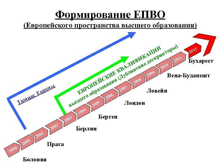 Формирование ЕПВО (Европейского пространства высшего образования) ) 2 И оры И пт 201 Ц
