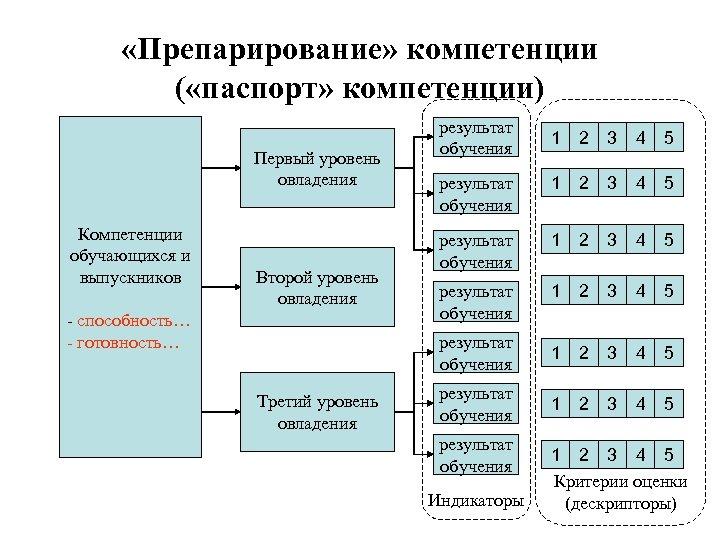 «Препарирование» компетенции ( «паспорт» компетенции) Второй уровень овладения - способность… - готовность… Третий