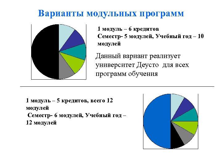 Варианты модульных программ 1 модуль – 6 кредитов Семестр- 5 модулей, Учебный год –