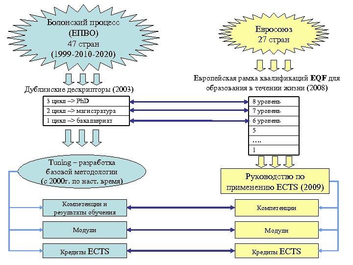 Болонский процесс (ЕПВО) 47 стран (1999 -2010 -2020) Дублинские дескрипторы (2003) 3 цикл –>