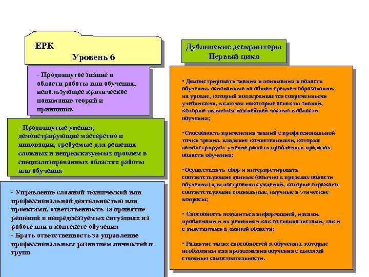ЕРК Уровень 6 - Продвинутое знание в области работы или обучения, использующее критическое понимание