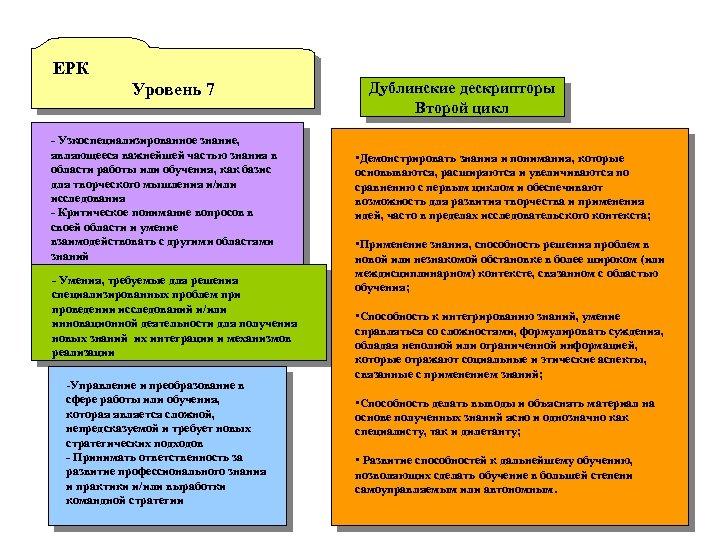 ЕРК Уровень 7 - Узкоспециализированное знание, являющееся важнейшей частью знания в области работы или