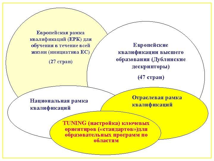 Европейская рамка квалификаций (ЕРК) для обучения в течение всей жизни (инициатива EC) (27 стран)