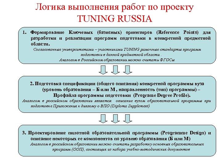 Логика выполнения работ по проекту TUNING RUSSIA 1. Формирование Ключевых (базисных) ориентиров (Reference Points)