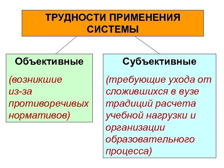 ТРУДНОСТИ ПРИМЕНЕНИЯ СИСТЕМЫ Объективные Субъективные (возникшие из-за противоречивых нормативов) (требующие ухода от сложившихся в