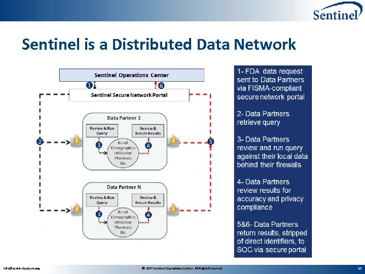 Sentinel is a Distributed Data Network info@sentinelsystem. org © 2017 Sentinel Operations Center. All