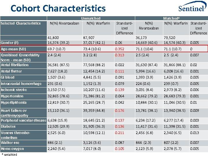 Cohort Characteristics Selected Characteristics Gender (F) 41, 800 16, 374 (39. 2) 87, 907