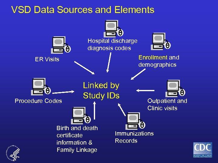 VSD Data Sources and Elements Hospital discharge diagnosis codes Enrollment and demographics ER Visits