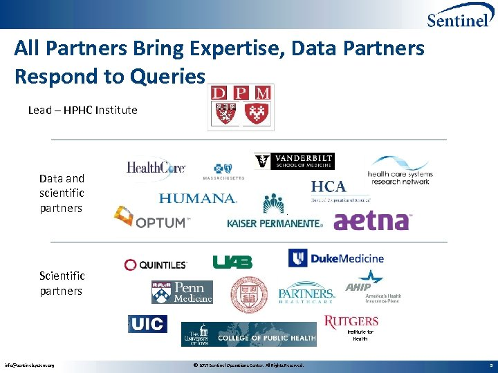 All Partners Bring Expertise, Data Partners Respond to Queries Lead – HPHC Institute Data