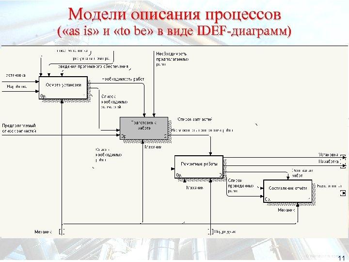 Модели описания процессов ( «as is» и «to be» в виде IDEF-диаграмм) 11