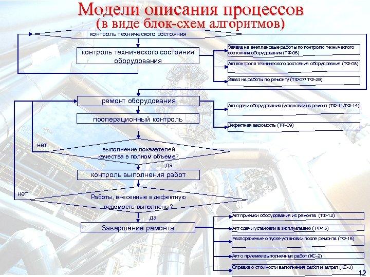 Модели описания процессов (в виде блок-схем алгоритмов) контроль технического состояния оборудования Заявка на внеплановые