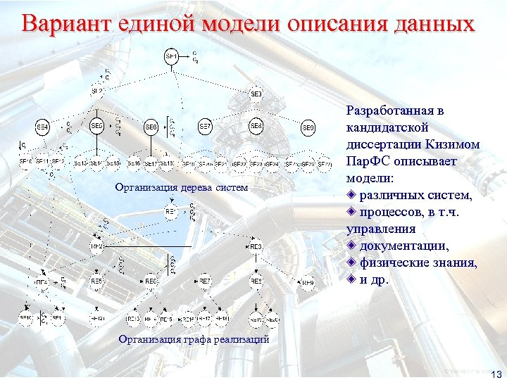 Вариант единой модели описания данных Организация дерева систем Разработанная в кандидатской диссертации Кизимом Пар.
