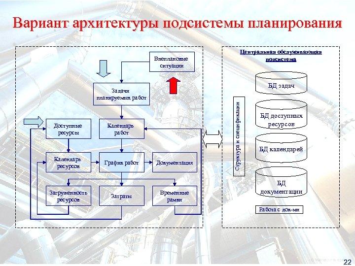 Вариант архитектуры подсистемы планирования Внеплановые ситуации Центральная обслуживающая подсистема БД задач Доступные ресурсы Календарь