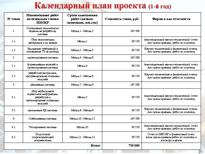 Календарный план проекта (1 -й год) № этапа Наименование работ по основным этапам НИОКР