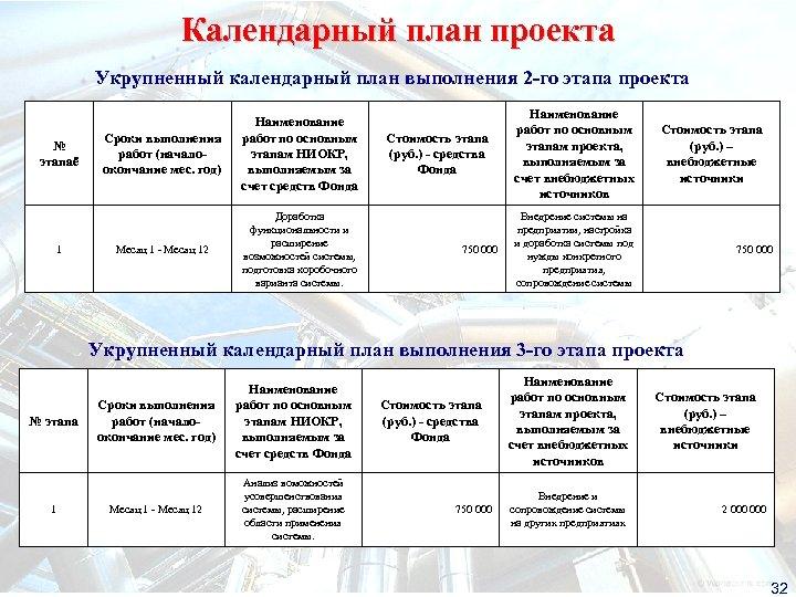 Календарный план проекта Укрупненный календарный план выполнения 2 -го этапа проекта № этапаё 1