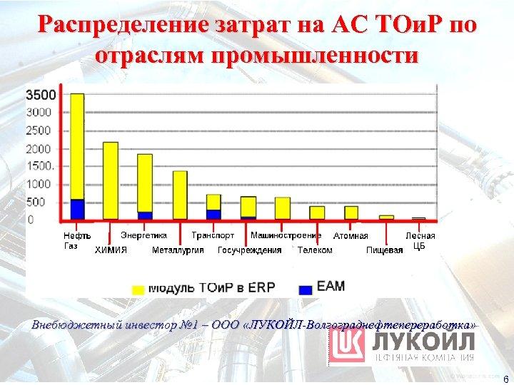 Распределение затрат на АС ТОи. Р по отраслям промышленности Внебюджетный инвестор № 1 –