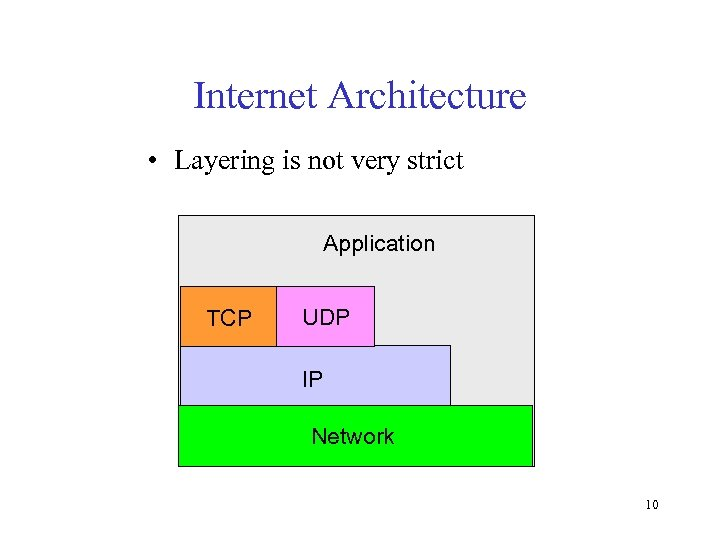 Internet Architecture • Layering is not very strict Application TCP UDP IP Network 10
