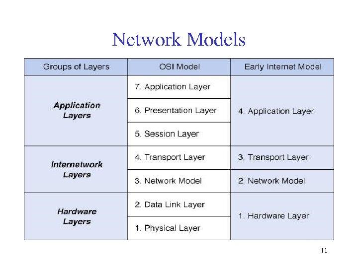 Network Models 11